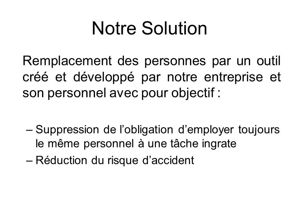 Notre Solution Remplacement des personnes par un outil créé et développé par notre entreprise et son personnel avec pour objectif :