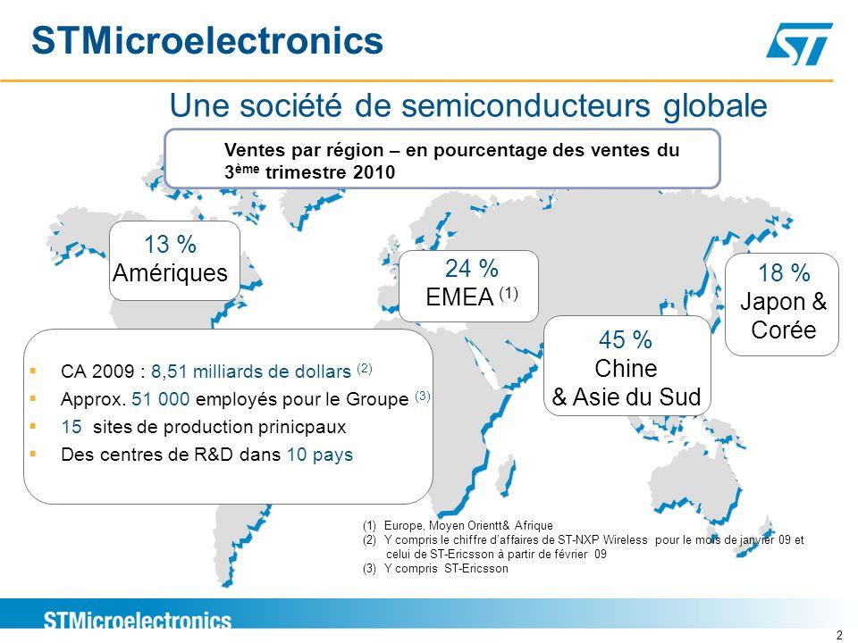 STMicroelectronics Une société de semiconducteurs globale