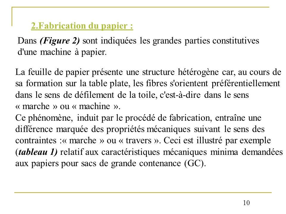 2.Fabrication du papier :
