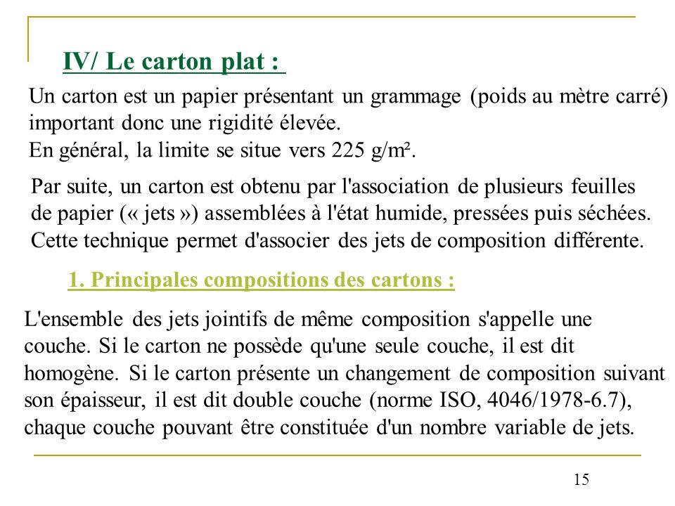 IV/ Le carton plat : Un carton est un papier présentant un grammage (poids au mètre carré) important donc une rigidité élevée.