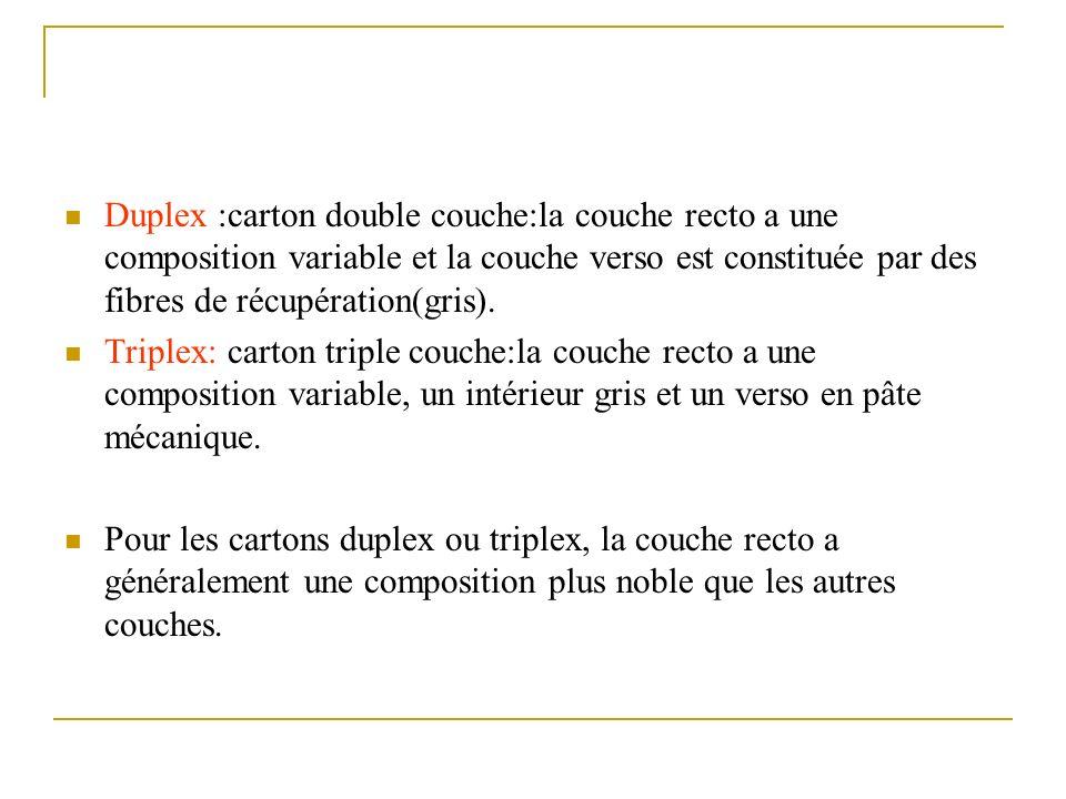 Duplex :carton double couche:la couche recto a une composition variable et la couche verso est constituée par des fibres de récupération(gris).