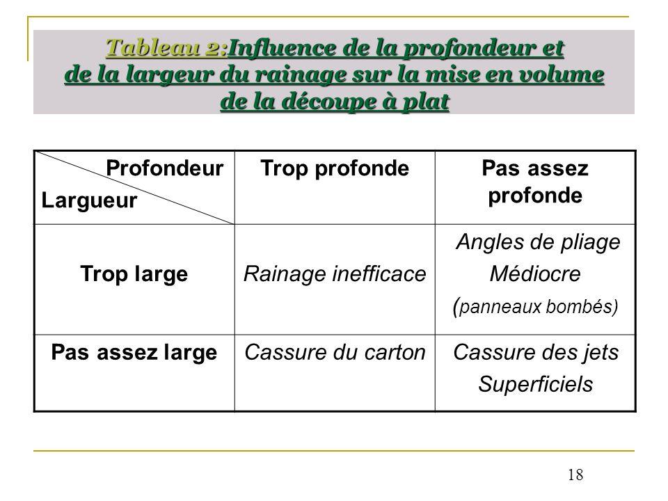 Tableau 2:Influence de la profondeur et de la largeur du rainage sur la mise en volume de la découpe à plat