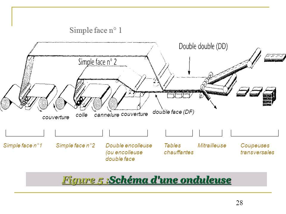 Figure 5 :Schéma d une onduleuse