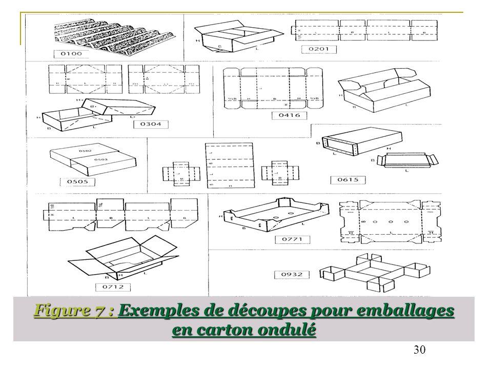 Figure 7 : Exemples de découpes pour emballages