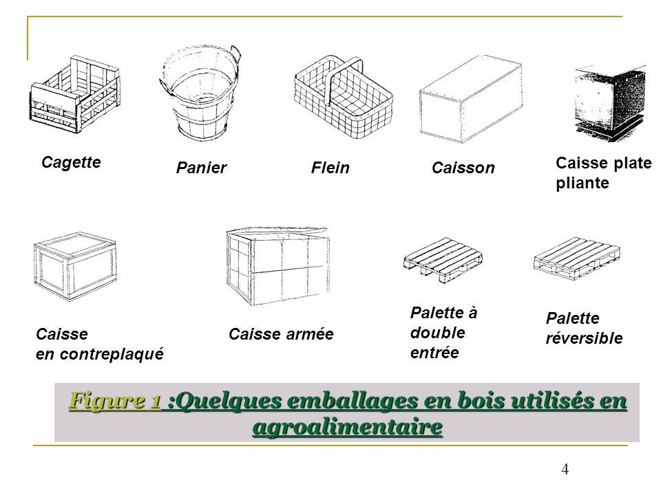 Figure 1 :Quelques emballages en bois utilisés en agroalimentaire