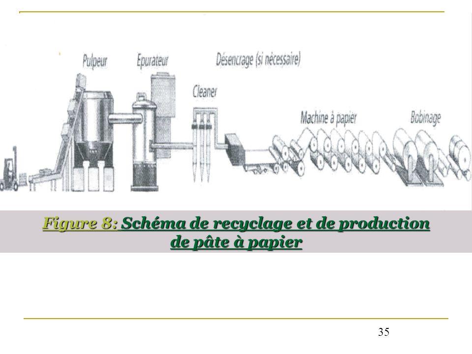 Figure 8: Schéma de recyclage et de production