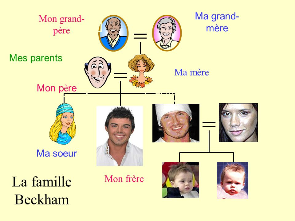 = = = La famille Beckham Ma grand-mère Mon grand-père el abuelo