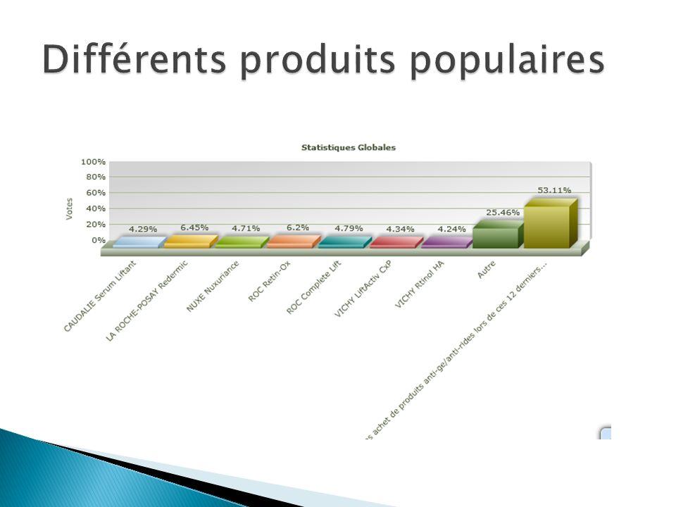 Différents produits populaires