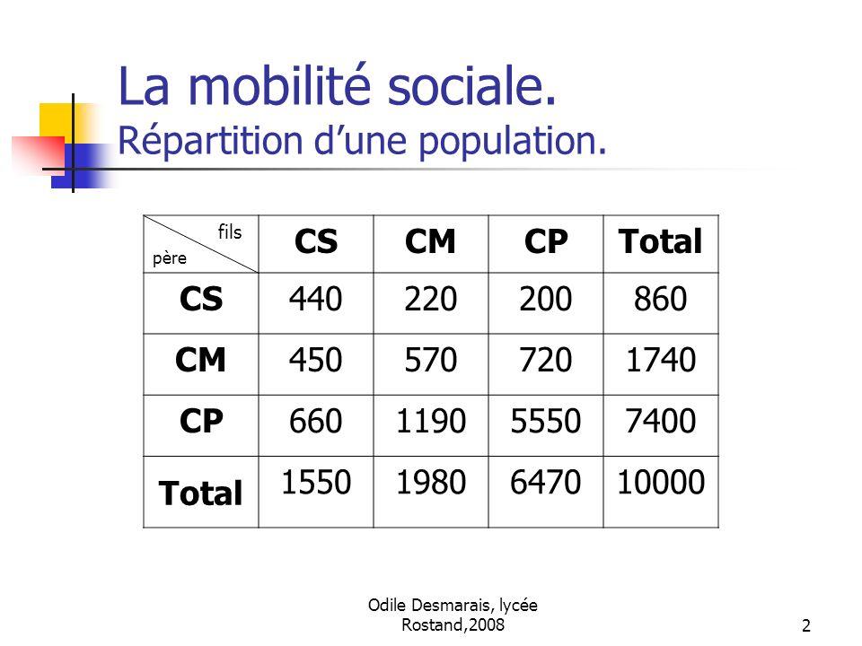 La mobilité sociale. Répartition d'une population.