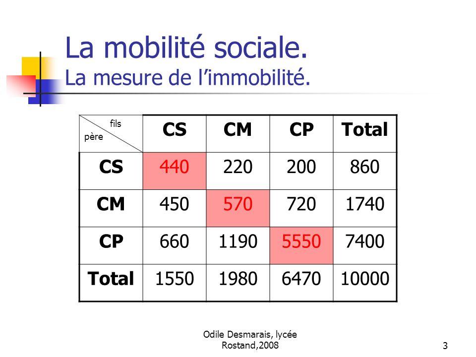 La mobilité sociale. La mesure de l'immobilité.