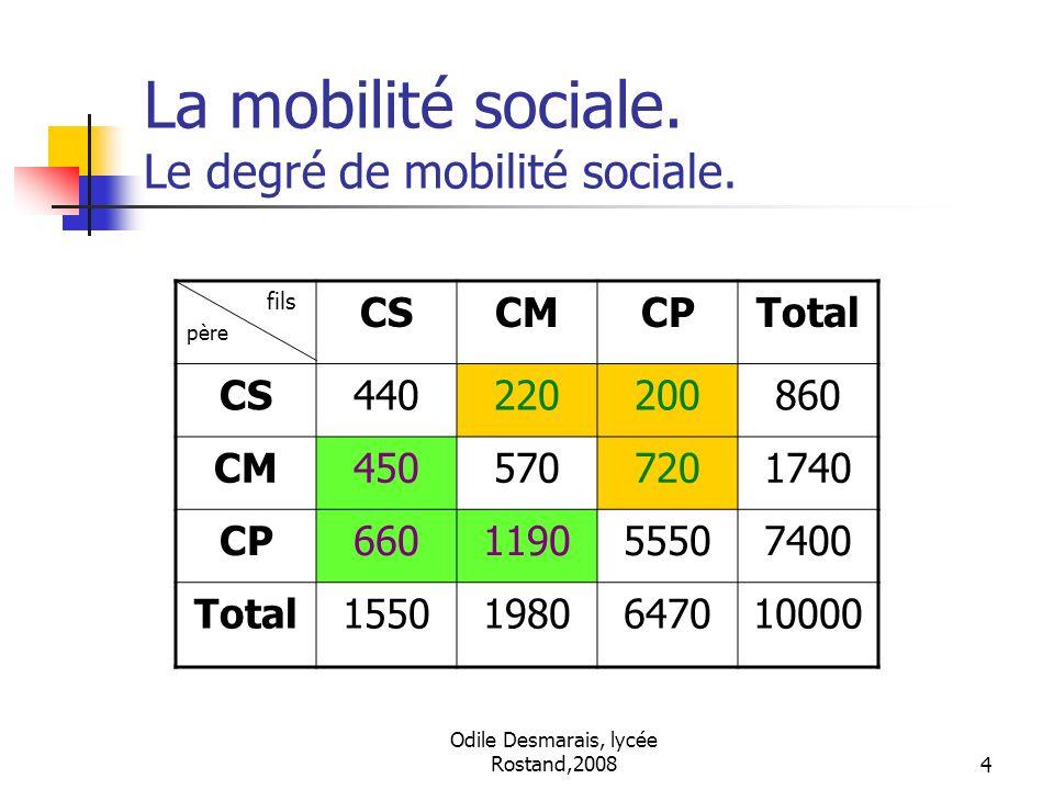 La mobilité sociale. Le degré de mobilité sociale.
