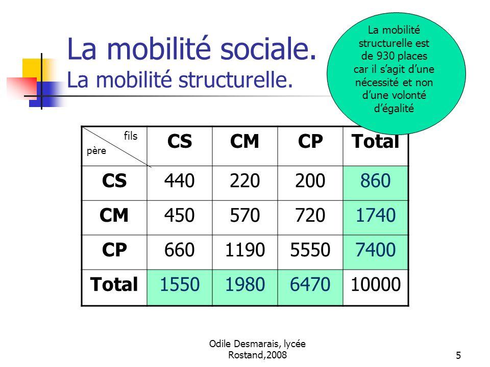 La mobilité sociale. La mobilité structurelle.