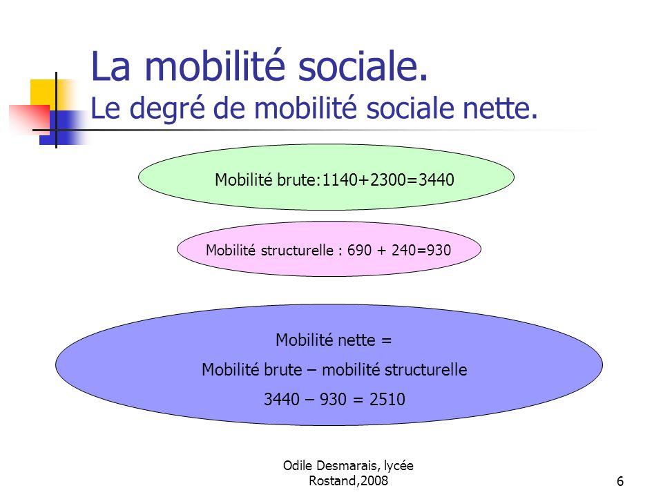 La mobilité sociale. Le degré de mobilité sociale nette.