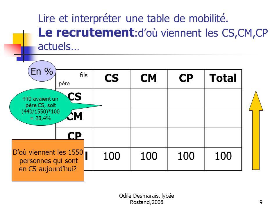 Lire et interpréter une table de mobilité