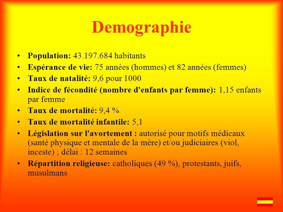 Demographie Population: 43.197.684 habitants