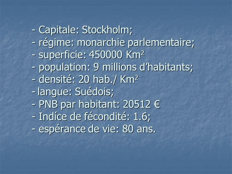 - Capitale: Stockholm; - régime: monarchie parlementaire; - superficie: 450000 Km2 - population: 9 millions d'habitants; - densité: 20 hab./ Km2 - langue: Suédois; - PNB par habitant: 20512 € - Indíce de fécondité: 1.6; - espérance de vie: 80 ans.