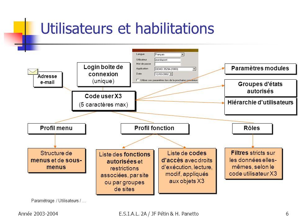 Utilisateurs et habilitations