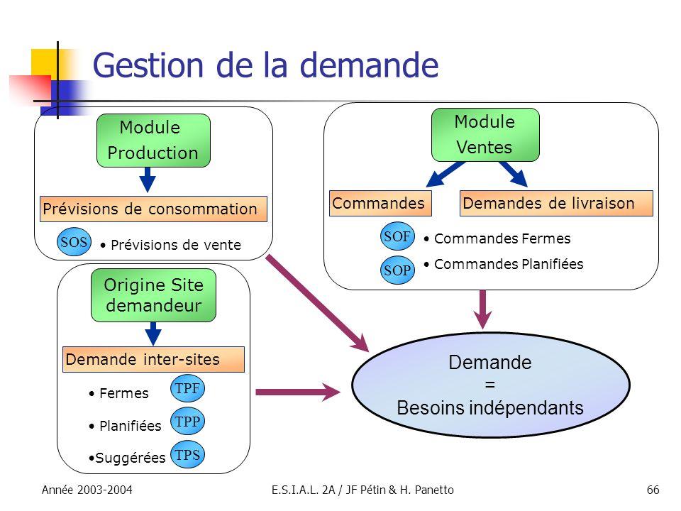 Gestion de la demande Demande = Besoins indépendants Module Module