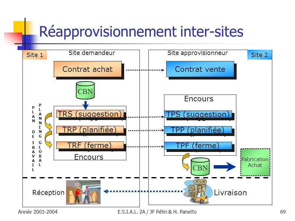 Réapprovisionnement inter-sites