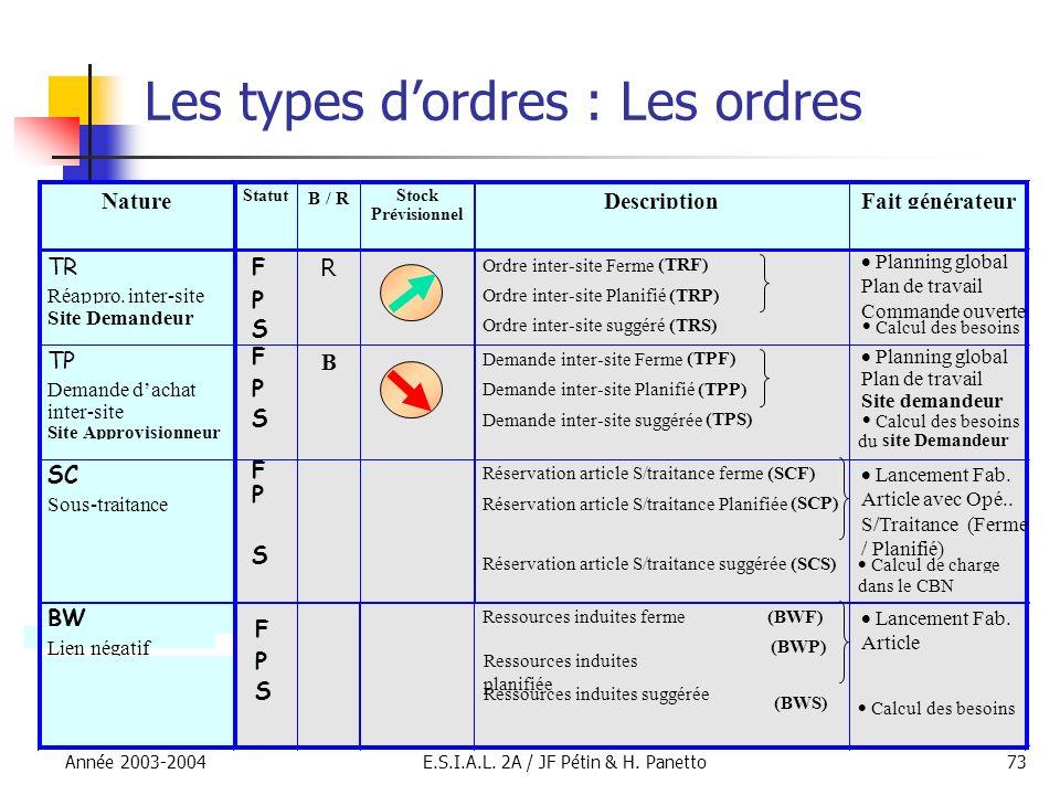 Les types d'ordres : Les ordres