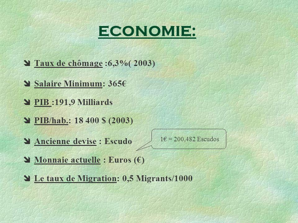 ECONOMIE: Taux de chômage :6,3%( 2003) Salaire Minimum: 365€