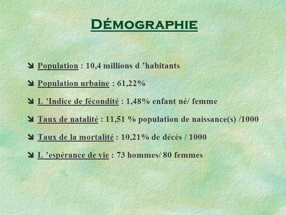 Démographie Population : 10,4 millions d 'habitants