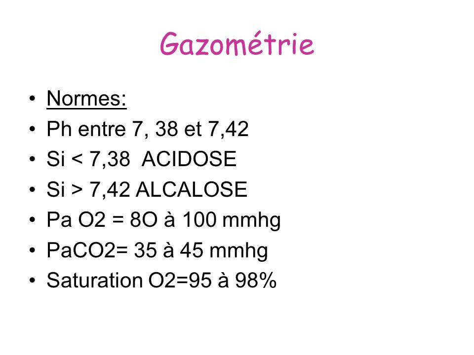 Gazométrie Normes: Ph entre 7, 38 et 7,42 Si < 7,38 ACIDOSE