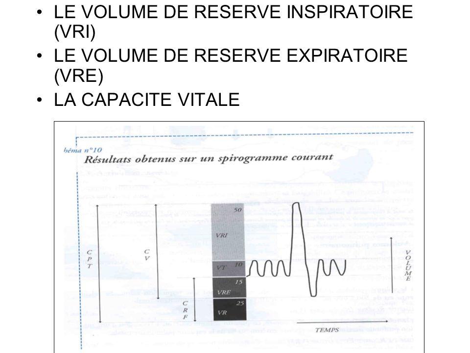 LE VOLUME DE RESERVE INSPIRATOIRE (VRI)