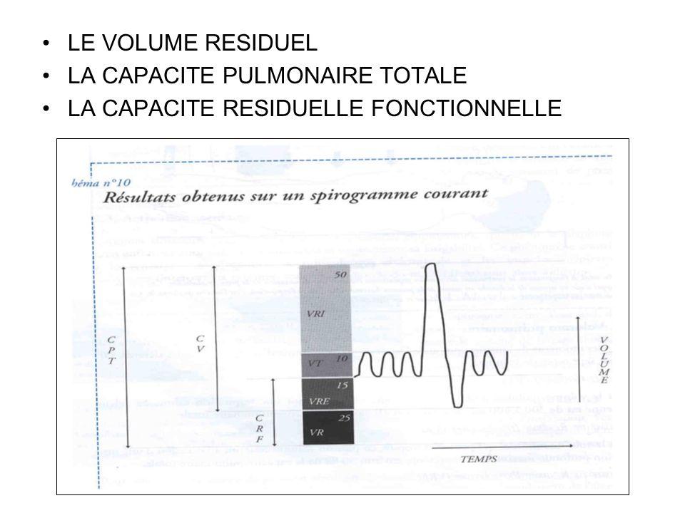 LE VOLUME RESIDUEL LA CAPACITE PULMONAIRE TOTALE LA CAPACITE RESIDUELLE FONCTIONNELLE