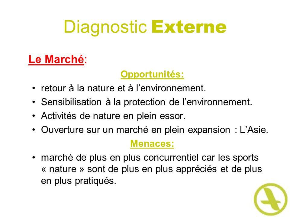 Diagnostic Externe Le Marché: Opportunités: