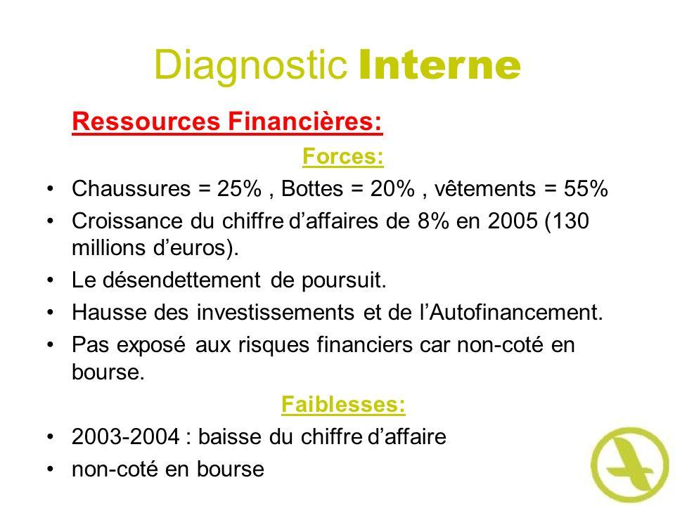 Diagnostic Interne Ressources Financières: Forces: