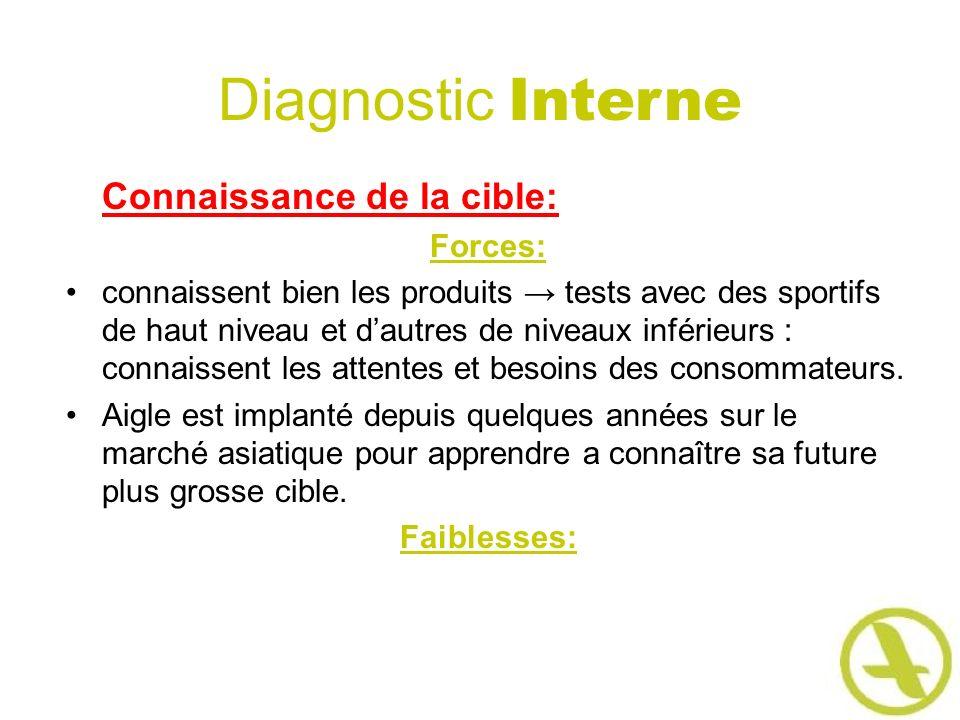 Diagnostic Interne Connaissance de la cible: Forces: