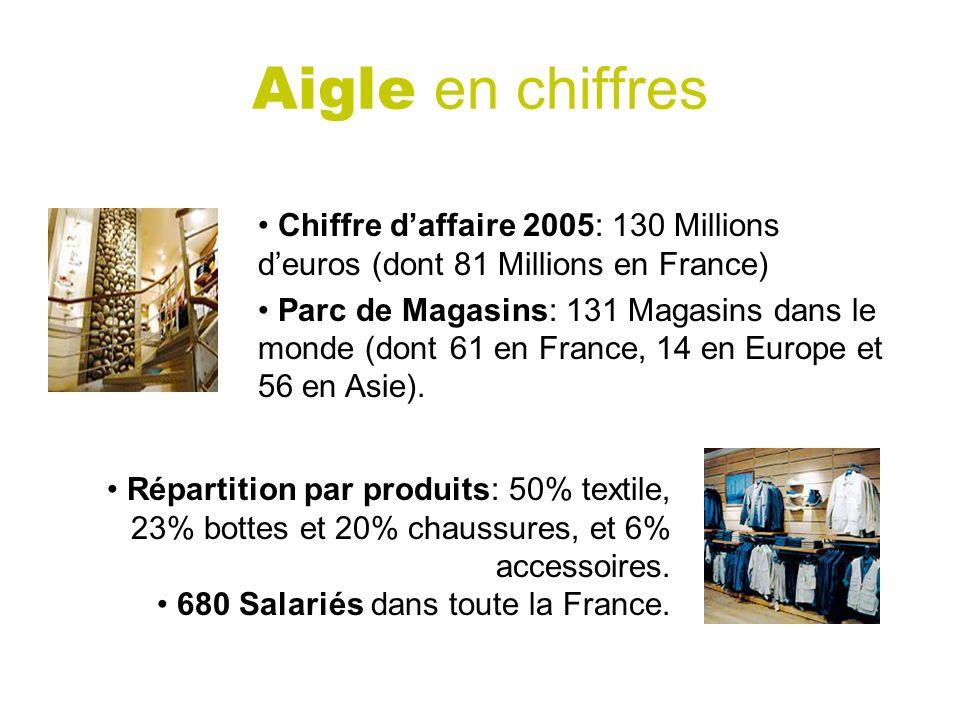 Aigle en chiffres Chiffre d'affaire 2005: 130 Millions d'euros (dont 81 Millions en France)