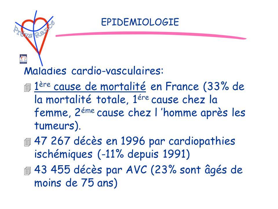 Maladies cardio-vasculaires: