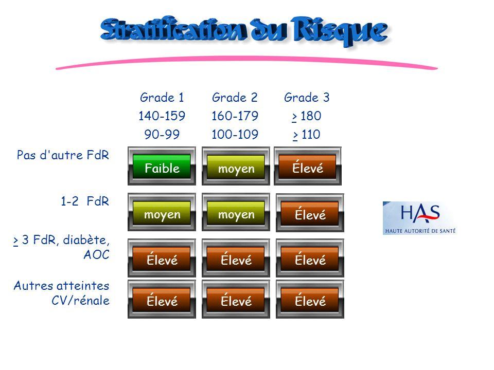 Grade 1 140-159. 90-99. Grade 2. 160-179. 100-109. Grade 3. > 180. > 110. Pas d autre FdR. Faible.