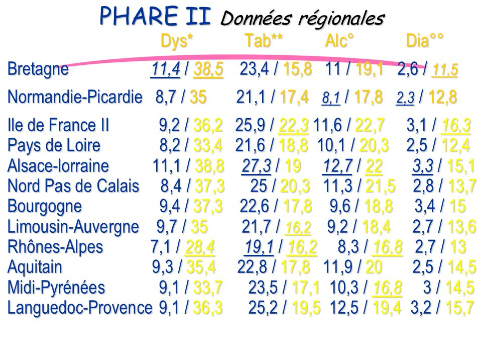 PHARE II Données régionales