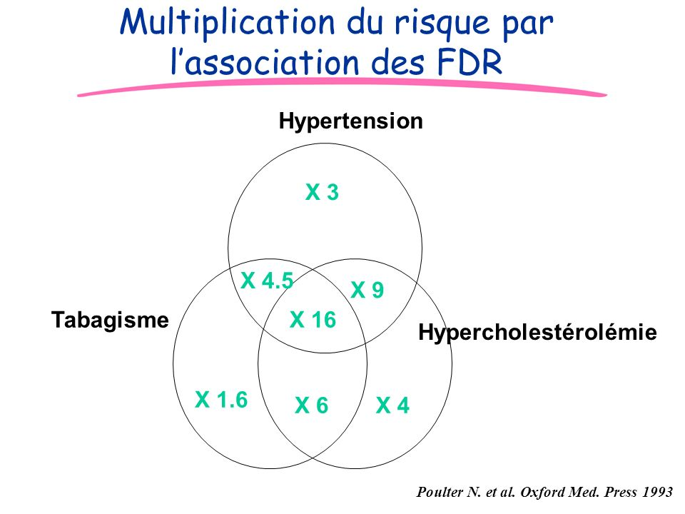 Multiplication du risque par l'association des FDR