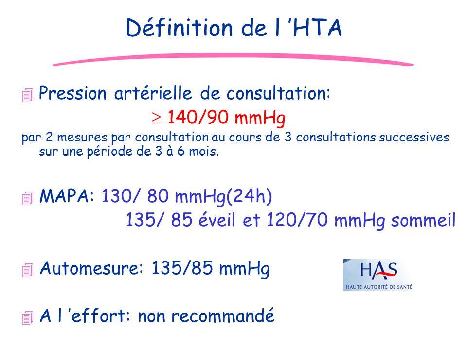 Définition de l 'HTA Pression artérielle de consultation: