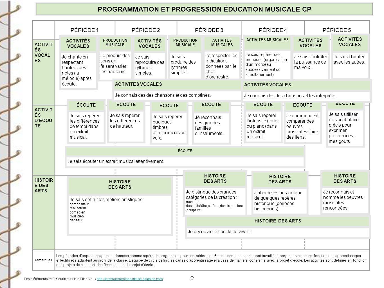 PROGRAMMATION ET PROGRESSION ÉDUCATION MUSICALE CP
