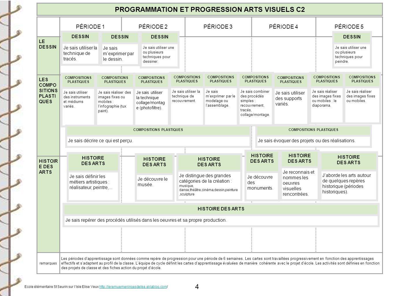 PROGRAMMATION ET PROGRESSION ARTS VISUELS C2
