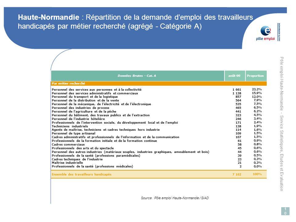 Haute-Normandie : Répartition de la demande d'emploi des travailleurs handicapés par métier recherché (agrégé - Catégorie A)