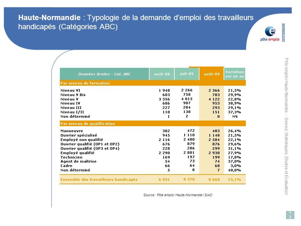 Haute-Normandie : Typologie de la demande d'emploi des travailleurs handicapés (Catégories ABC)