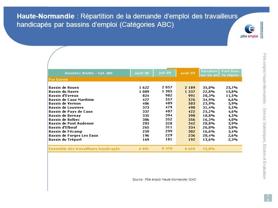 Haute-Normandie : Répartition de la demande d'emploi des travailleurs handicapés par bassins d'emploi (Catégories ABC)