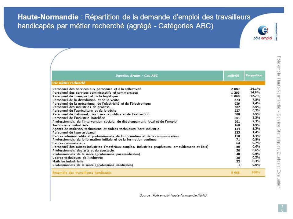 Haute-Normandie : Répartition de la demande d'emploi des travailleurs handicapés par métier recherché (agrégé - Catégories ABC)