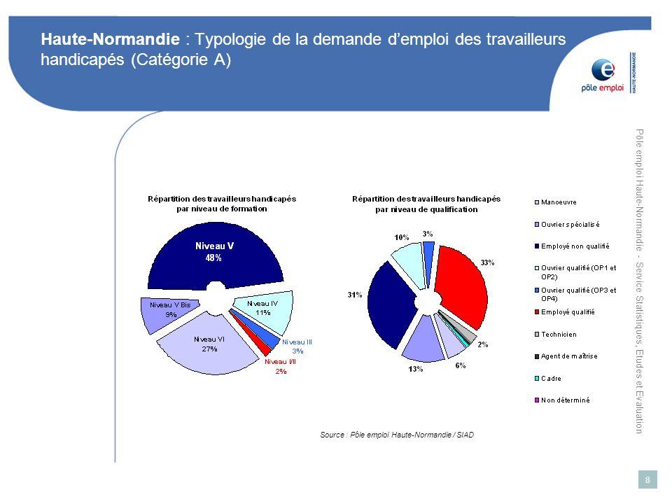 Haute-Normandie : Typologie de la demande d'emploi des travailleurs handicapés (Catégorie A)