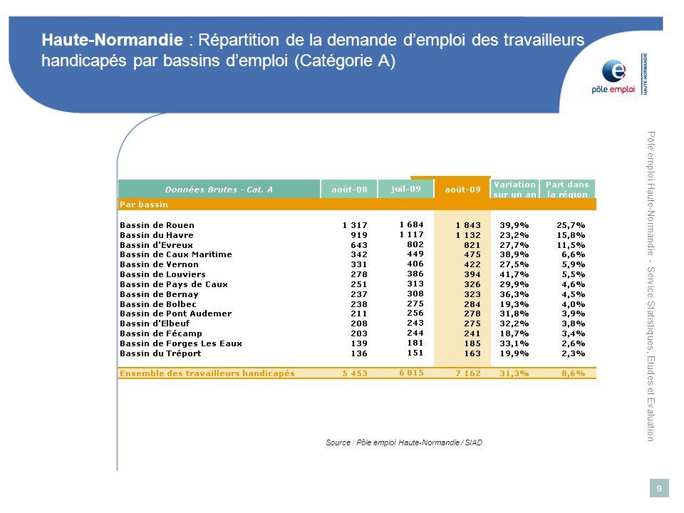Haute-Normandie : Répartition de la demande d'emploi des travailleurs handicapés par bassins d'emploi (Catégorie A)
