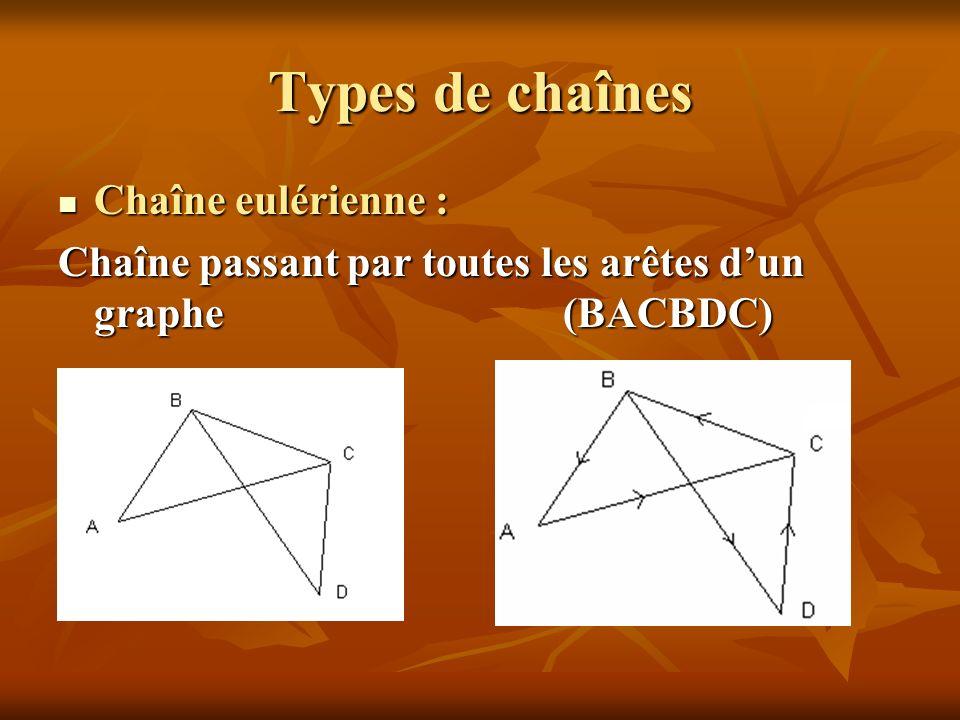 Types de chaînes Chaîne eulérienne :