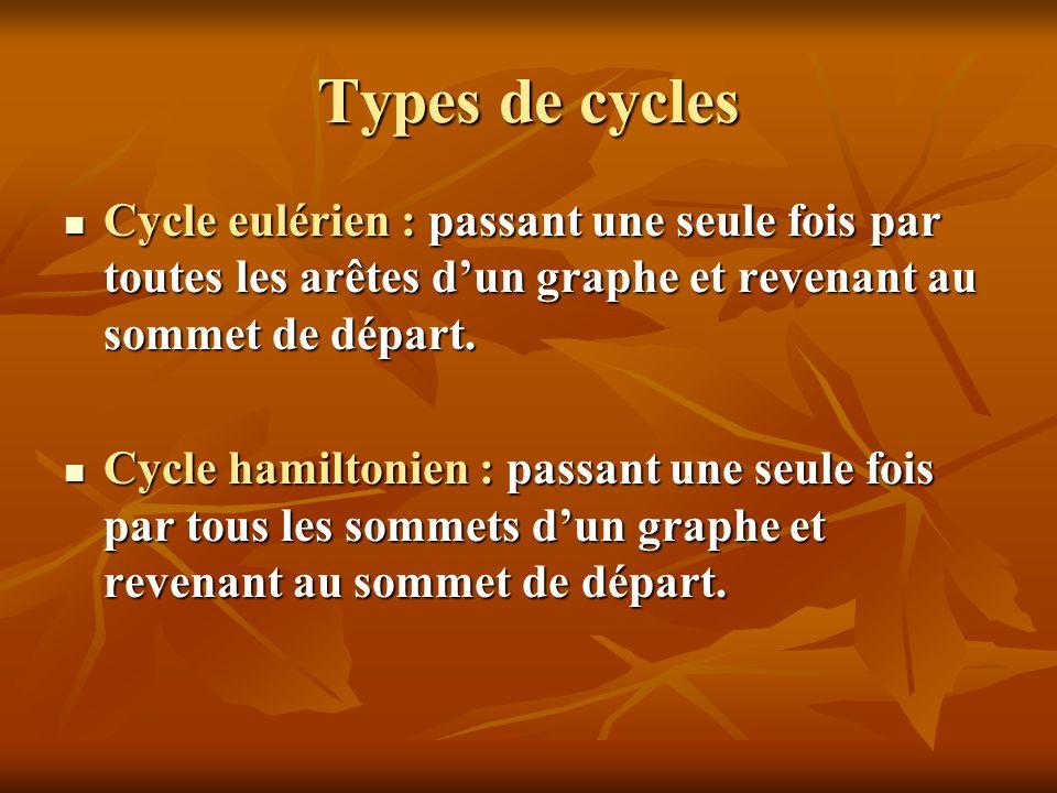 Types de cycles Cycle eulérien : passant une seule fois par toutes les arêtes d'un graphe et revenant au sommet de départ.