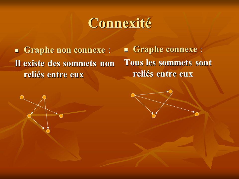 Connexité Graphe non connexe : Graphe connexe :
