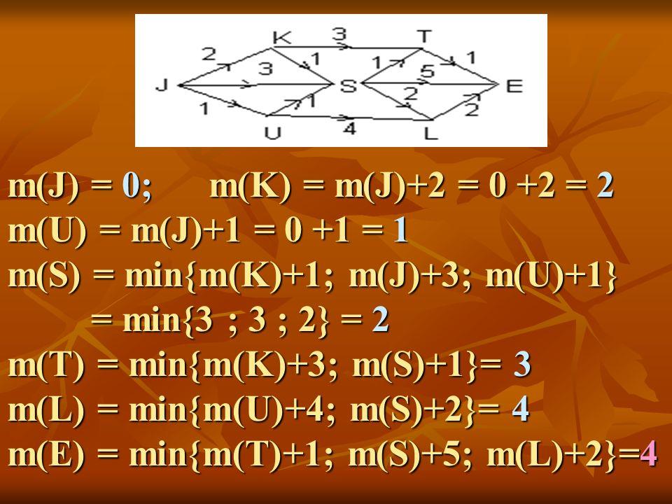 m(J) = 0; m(K) = m(J)+2 = 0 +2 = 2 m(U) = m(J)+1 = 0 +1 = 1. m(S) = min{m(K)+1; m(J)+3; m(U)+1}